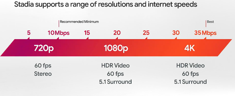Google Stadia resolution and internet speed requirements