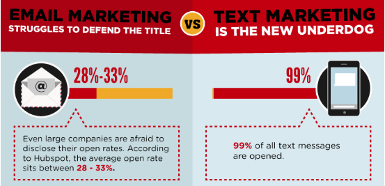 What is SMS? Email vs. SMS