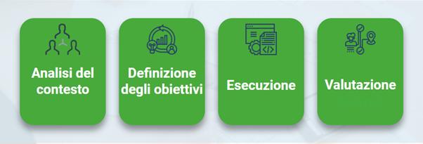 Analisi del contesto, Definizione degli obiettivi, Esecuzione e Valutazione