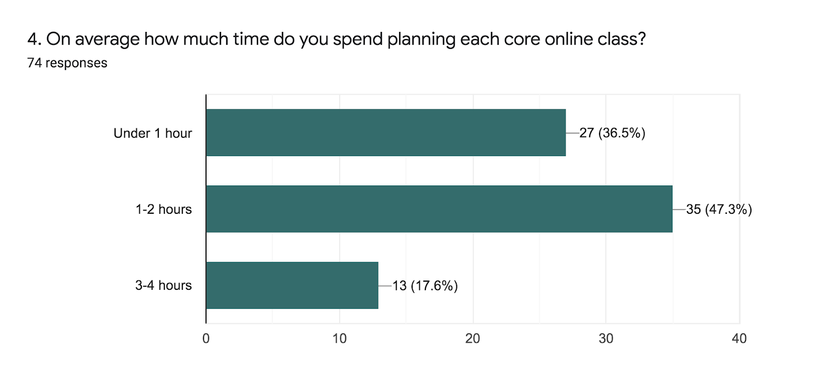 Forms response chart. Question title: 4. On average how much time do you spend planning each core online class?. Number of responses: 74 responses.