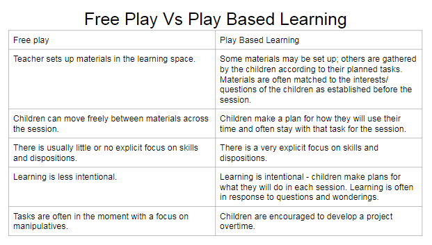 At Bombay School we believe that there is vital place for play.  However, play needs to be structured, which is why we support play based learning initiatives as set out below, as long as it is part of a balanced, structured, purposeful and professionally justifiable teaching practice.