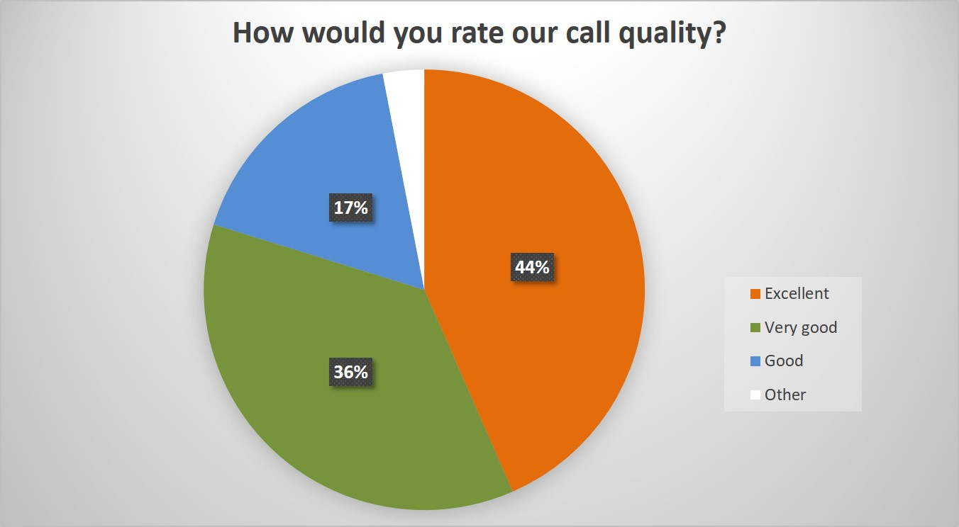 Call quality.jpg
