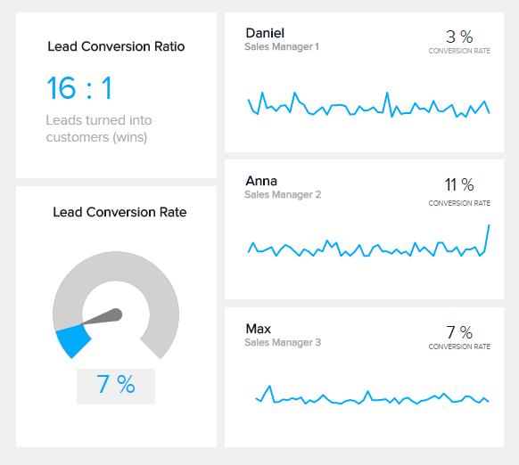 Lead Conversion Ratio
