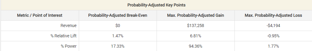 Probability adjusted gain in Analytics Toolkit