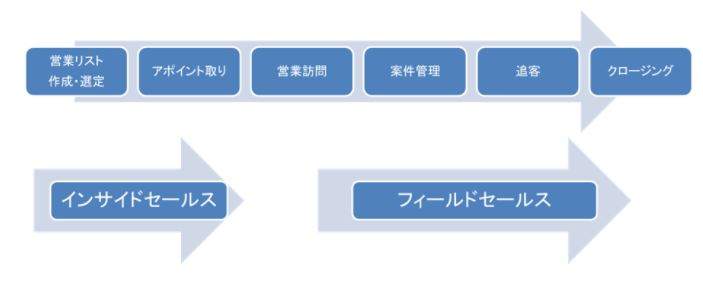 営業プロセスの分業