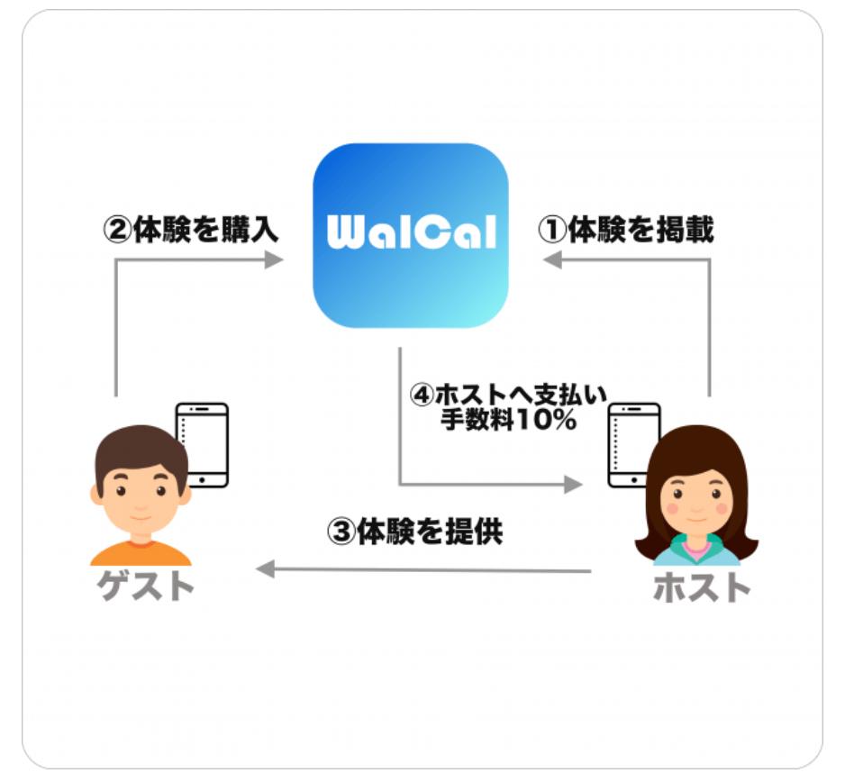 walcal 利用の仕組み