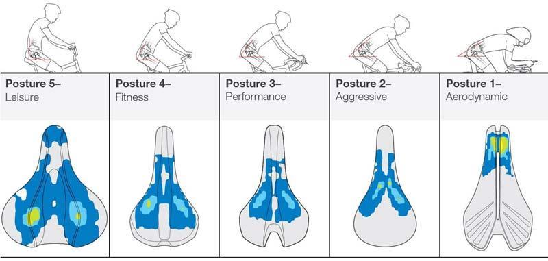 C:\Users\Deniz\Desktop\YARIŞBUL\bontrager-biodynamic-saddle-posture-comparisons.jpg