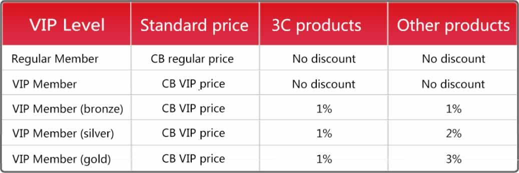 Chinabrands VIP Dropshipping Levels