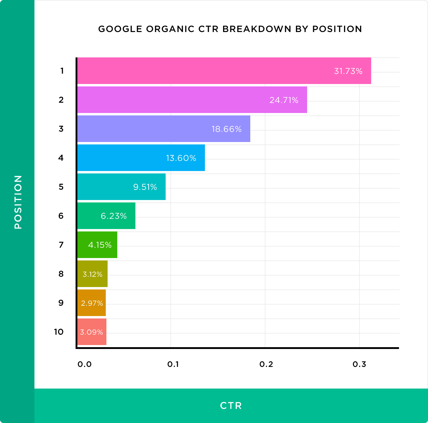 Organic CTR