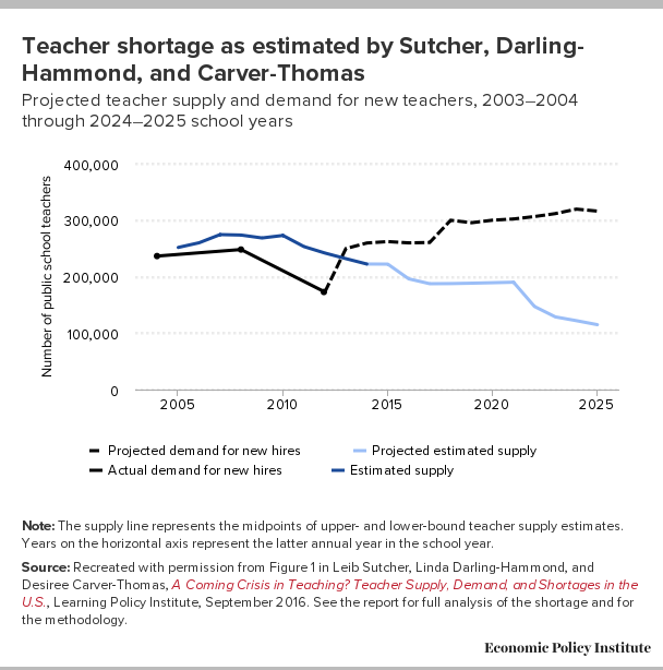 Graph shows two lines. One line for demand for teachers and another line for supply of teachers. The data are for 2003-2025. The graphs indicate a teacher shortage by showing a gap between projected demand for teachers and projected estimated supply of teachers. The estimated gap begins in 2014 and gets wider through 2025. By 2025, the gap is roughly 100,000 teachers.