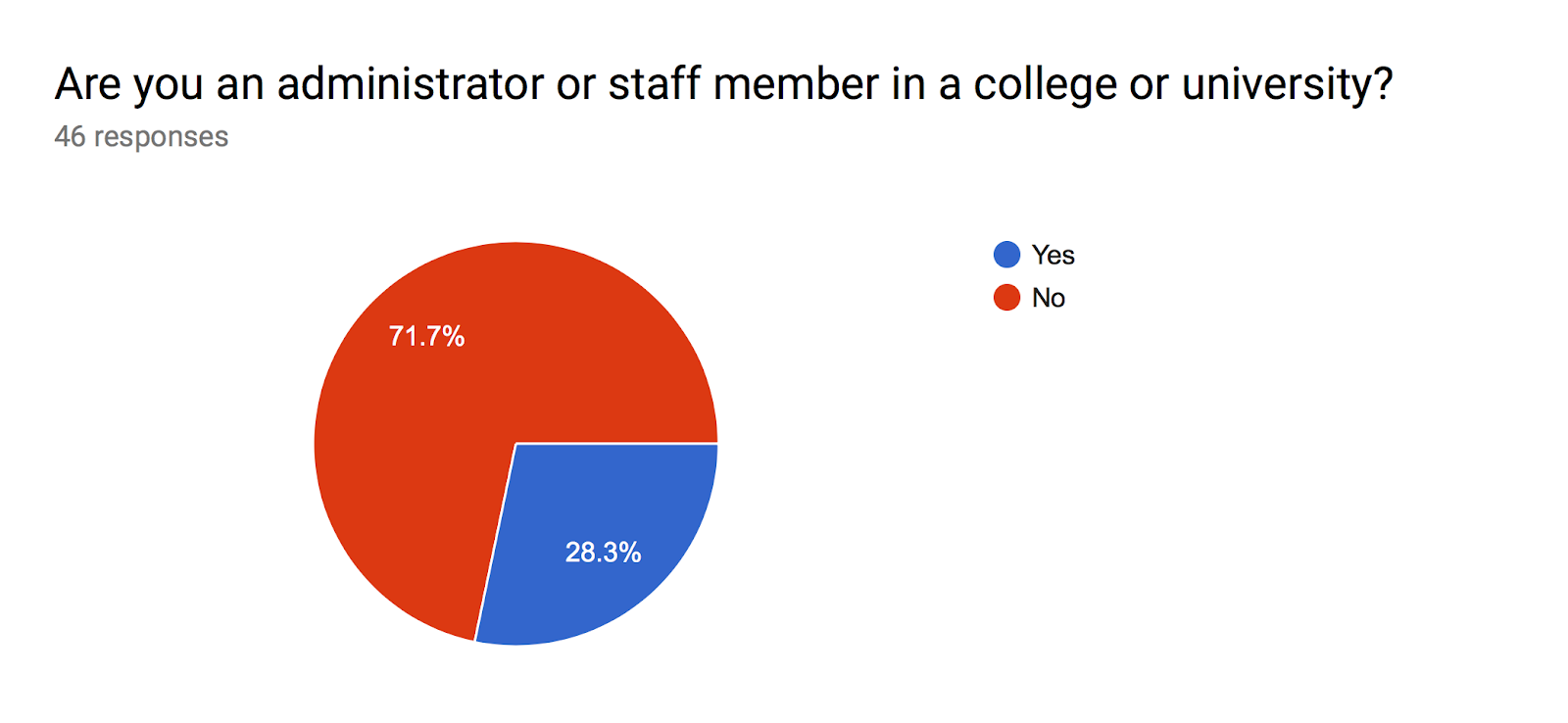 Forms response chart. Question title: Are you an administrator or staff member in a college or university?. Number of responses: 46 responses.