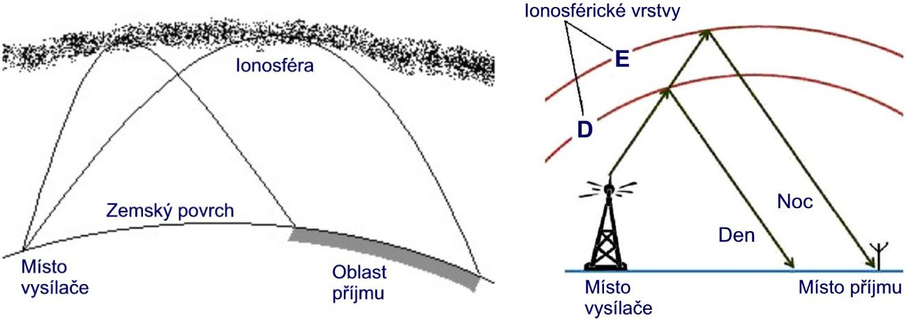 Působení ionosféry.jpg