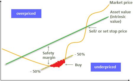 什麼是價值投資策略-安全邊際