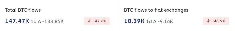 caminho dos bitcoins, fluxo