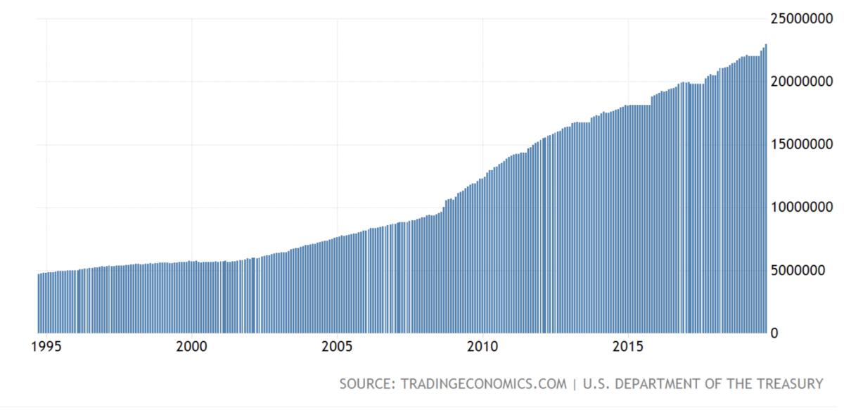 Dívida do governo americano de 1995 a 2019, ela cresce mais rápido que a economia