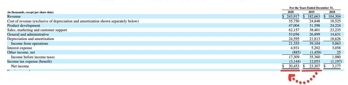 Premium отчёт перед IPO DoubleVerify Holdings (DV)