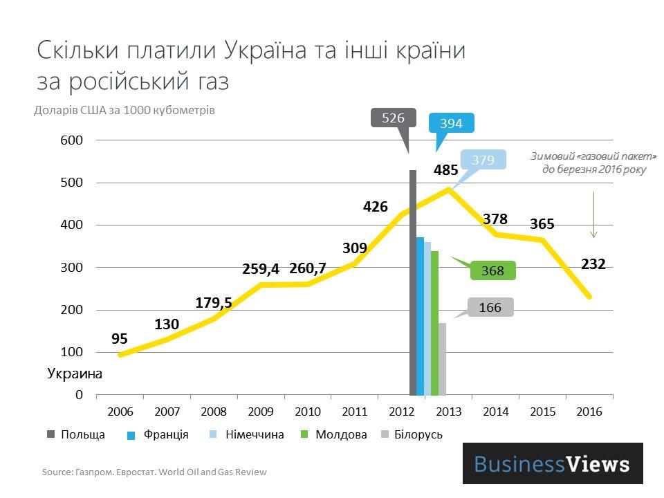 Цена российского газа