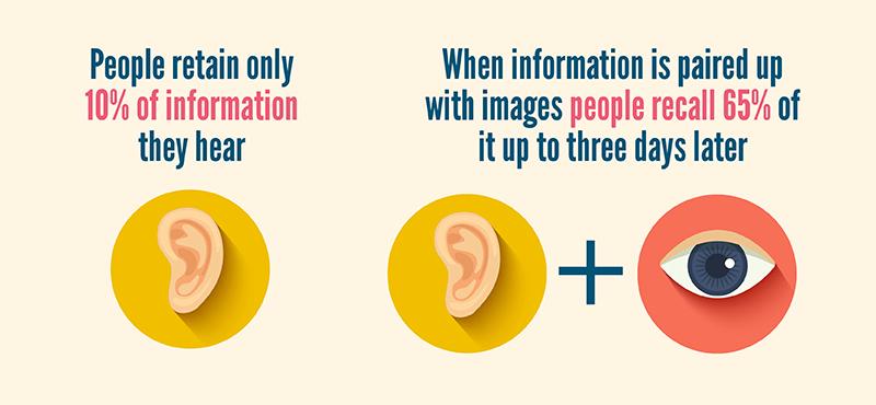 retaining information
