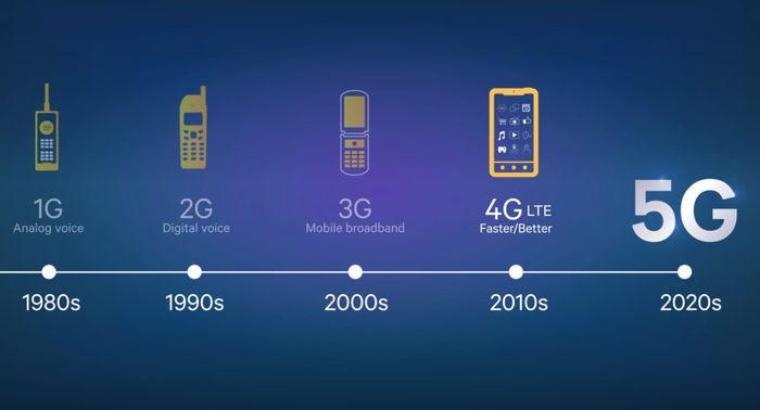 5G概念股ETF:大致上每隔10年就會有新一代的無線網路通訊技術產生