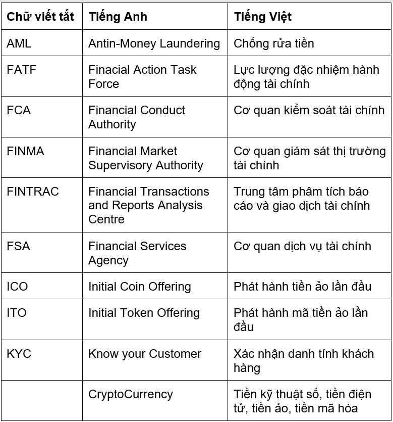 Bảng chữ viết tắt trong thị trường tiền điện tử, tiền ảo, tiền kỹ thuật số