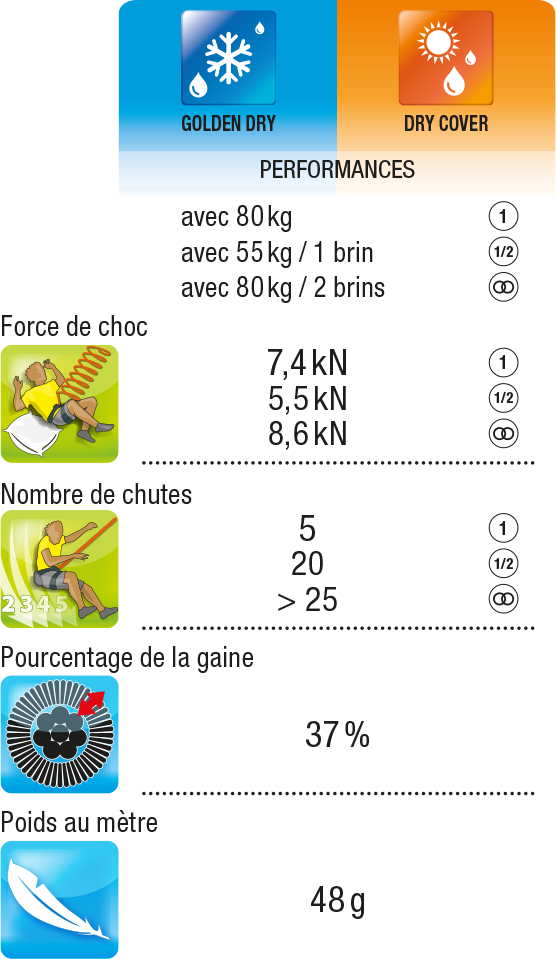 Z:\DATA\02 - MARKETING\Marketing Dpt\Agence de com\WB SPORT 2015\FICHIERS\01-ROPES-CORDES\Pictos\tableau perf OPERA.png