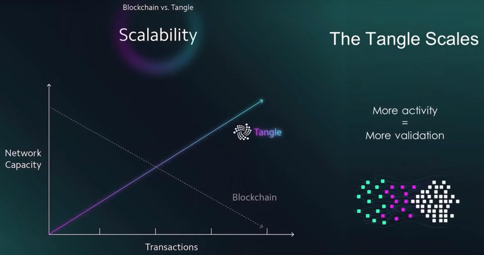 Blockchain versus Tangle