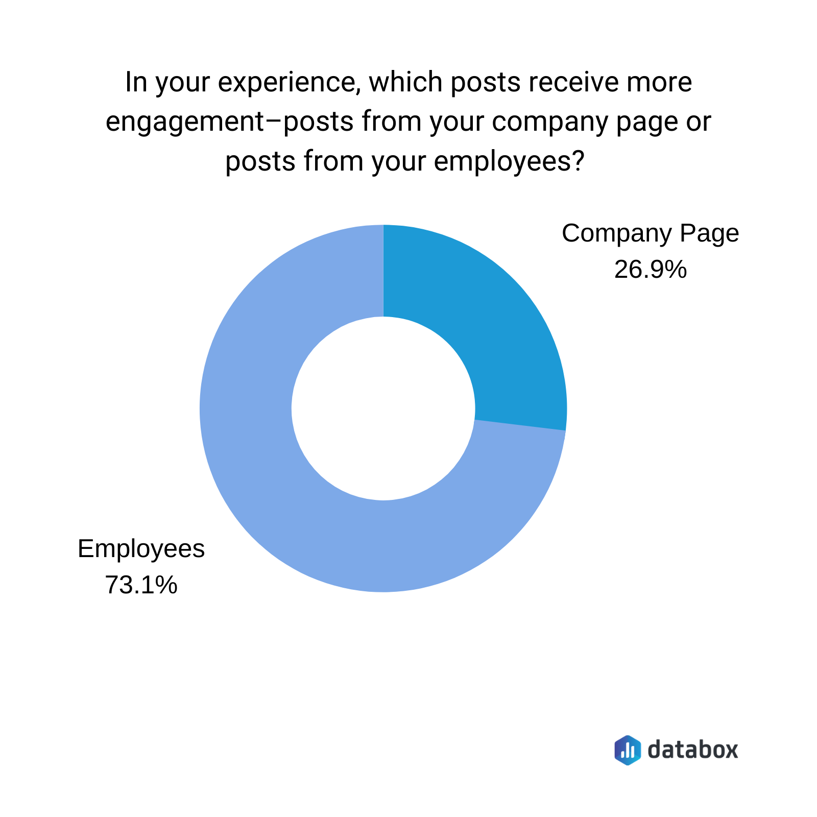 LinkedIn post engagement