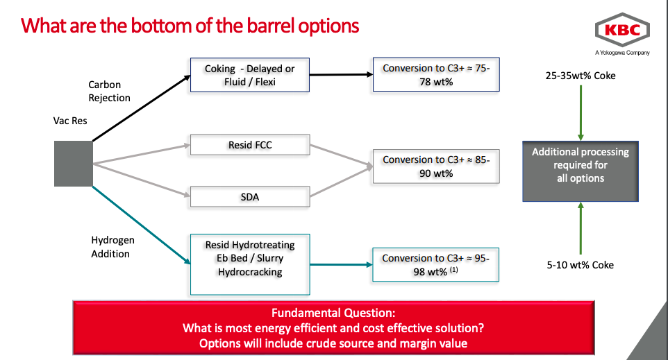 Bottom of the barrel crude options