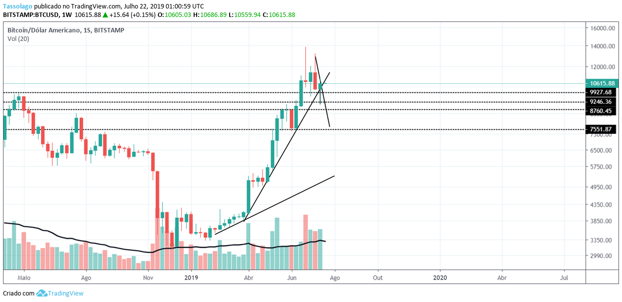 https://financialmove.com.br/wp-content/uploads/2019/07/Análise-Bitcoin-Semanal.png
