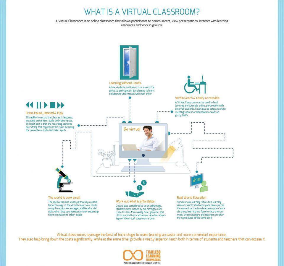 https://cdn-infographic.pressidium.com/wp-content/uploads/What-is-Virtual-Classroom-Infographic-960x900.jpg