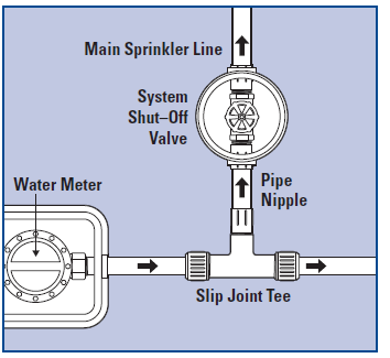 How To Connect Main Line Backflow Prevention And Pipe