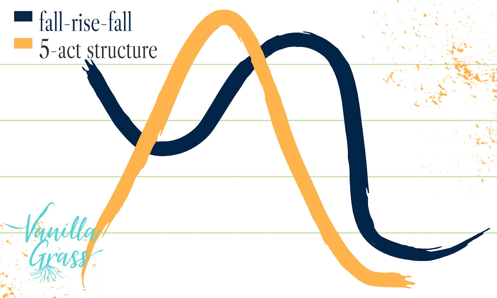 A graph of the fall-rise-fall story with Freytag's 5-act story plot structure.