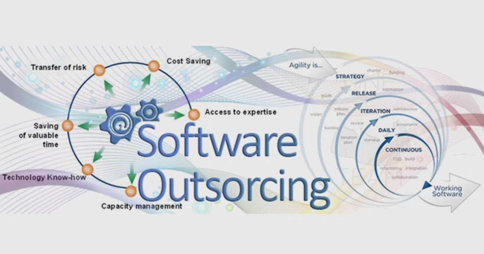 Software outsourcing for business