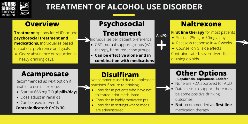 Treatment Options for Alcohol Use Disorder - The Curbsiders #194 Alochol Use Disorder with Marlene Martin MD