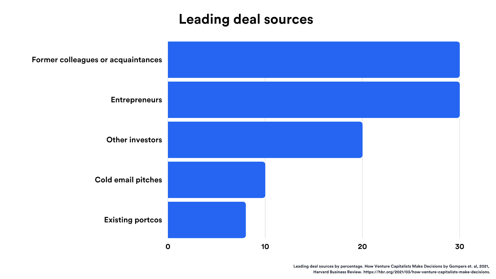 Leading deal sources in venture capital: 30% of deals come from former colleagues or acquaintances, 30% from entrepreneurs, 20% from other investors, 10% from cold email pitches, and 8% from existing portcos.