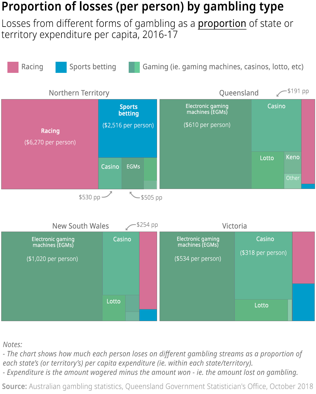 Four charts showing the losses per capita from different types of gambling as a proportion of state or territory expenditure on gambling. Charts shown for the Northern Territory, Queensland, New South Wales and Victoria, broken down into different gambling streams (2016-17).