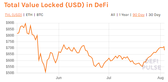 A chart showing total value locked in DeFi.