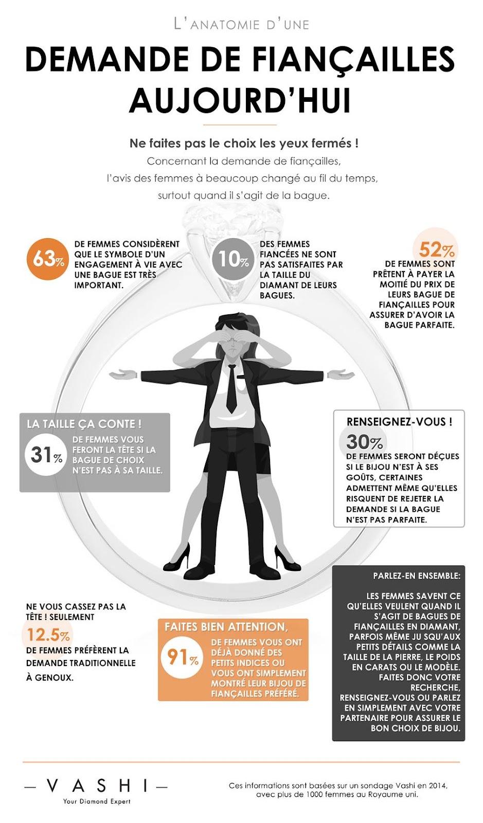 Infographie sur la demande en fiançailles - Vashi