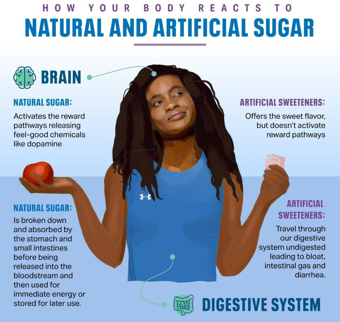 Natural Sugar vs Artificial Sweeteners