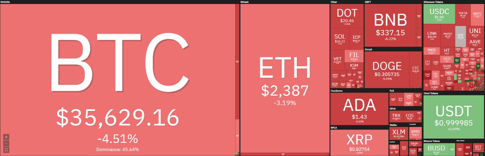 Bitcoin price analysis: Bitcoin spikes to $35,000, prepares to break $40,000? 1