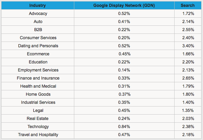 ctr for google ads benchmark