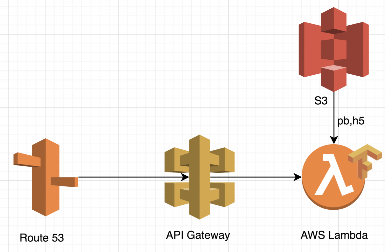 Aws lambda   Serverless Tensorflow AWS Lambda