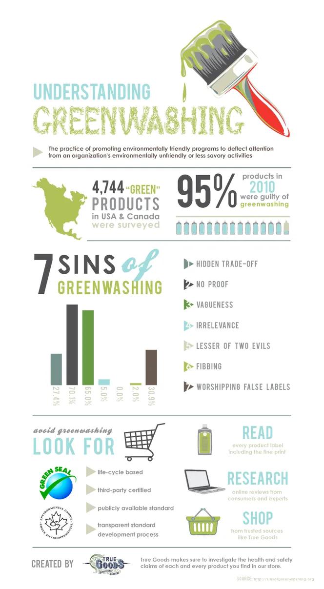 Understanding the 7 Sins of Greenwashing