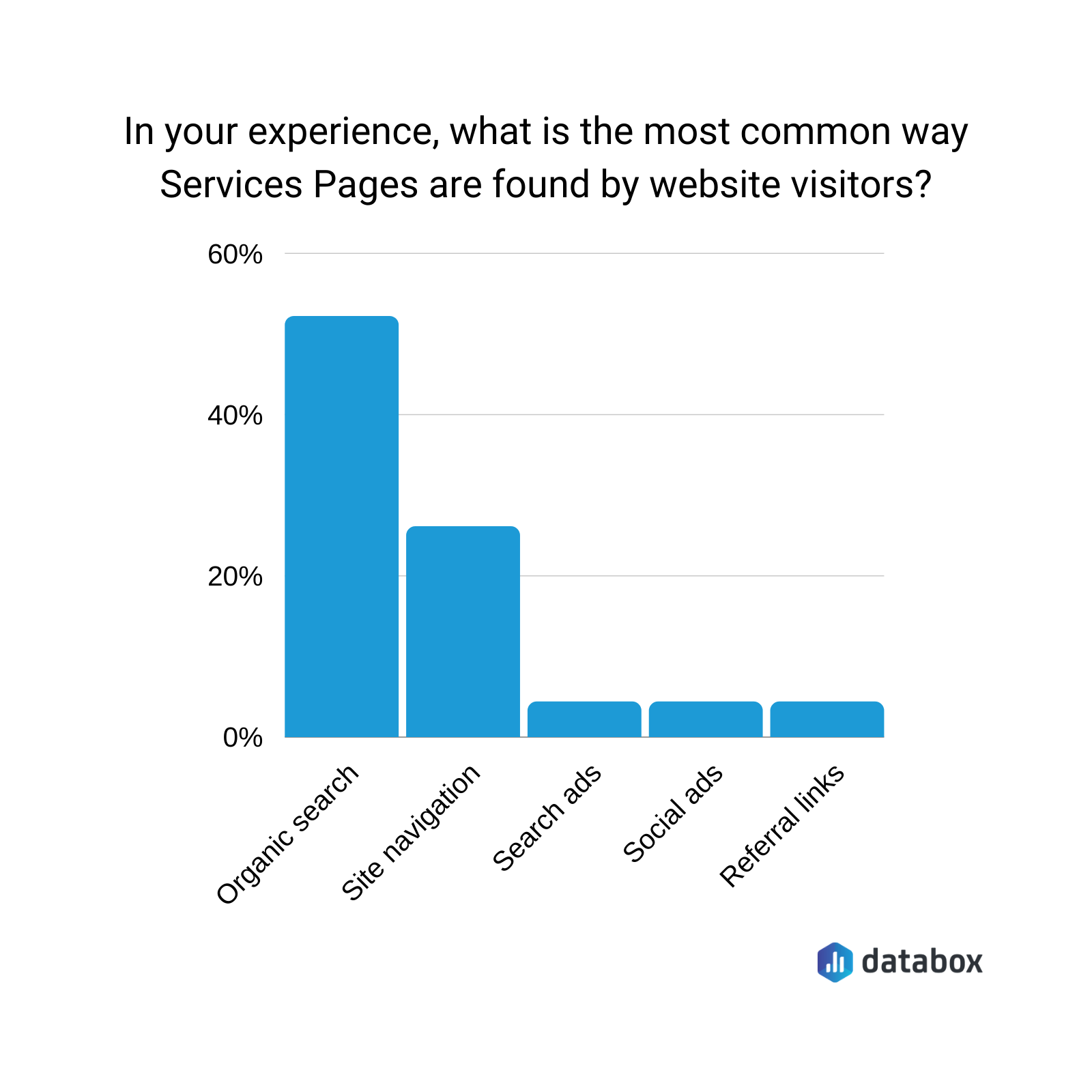 most common way service pages are found