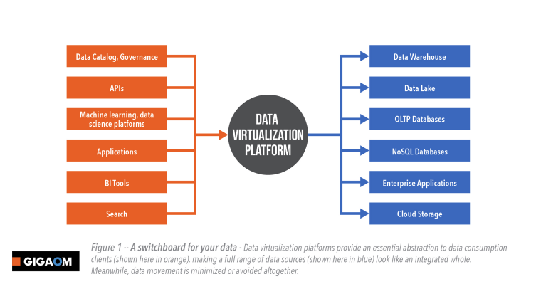 How to Pick the Right Data Virtualization Solution for You