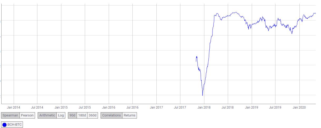 Correlación entre BCH y BTC. Fuente: Coinmetrics.