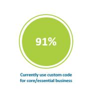 91% of users rely on SAP custom code | Pillir