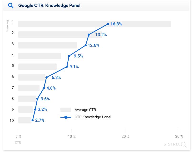средний CTR позиций в выдаче Google с графом знаний диаграмма