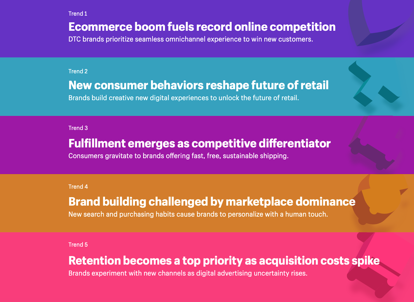 Shopify ecommerce report