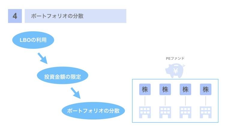 (4)ポートフォリオの分散